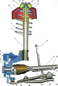 Неисправности передней подвески Lada Xray