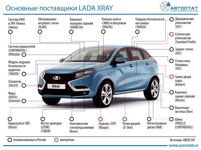 Запасные части на Lada Xray