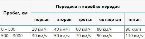 Lada Xray таблица скоростей