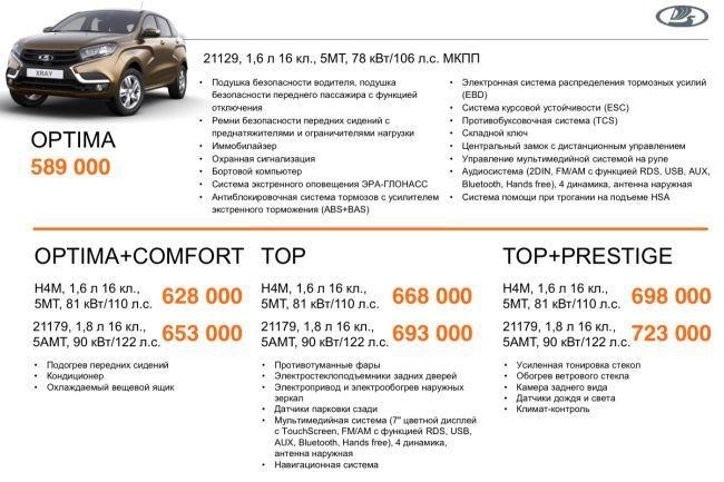 Lada Xray цена на комплектации