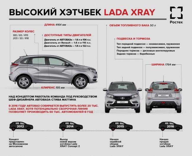 инфографика Lada Xray