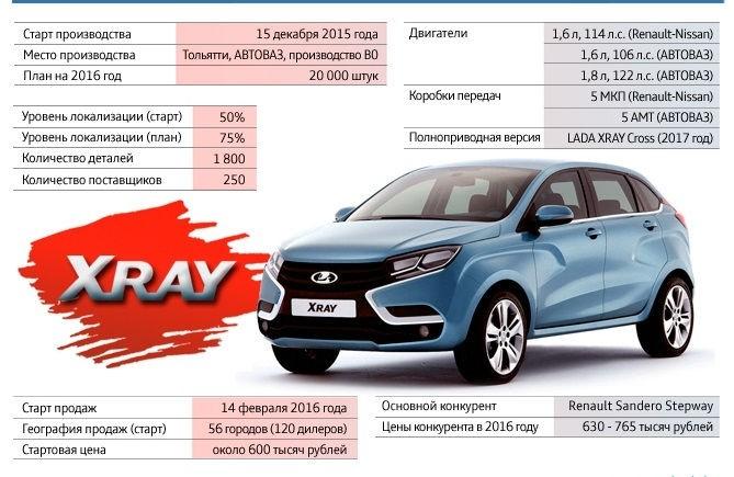 Реклама Лада Xray и 15 фактов о автомобиле