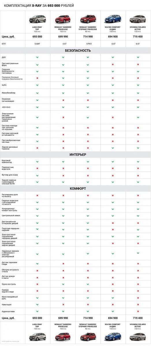 Конкуренты Лада Xray: сравнение цен и комплектаций