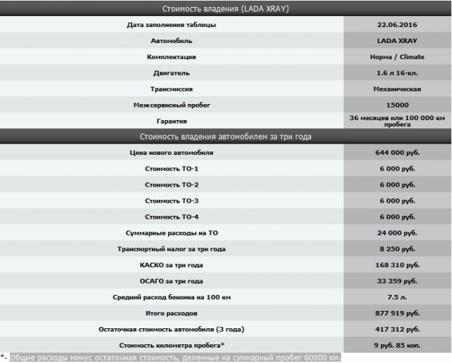 Стоимость владения Lada Xray