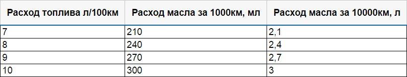 Какой расход масла у двигателей ВАЗ-21129 и ВАЗ-21179