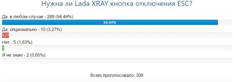 Инструкция установки кнопки ESC на Lada XRAY от АвтоВАЗа