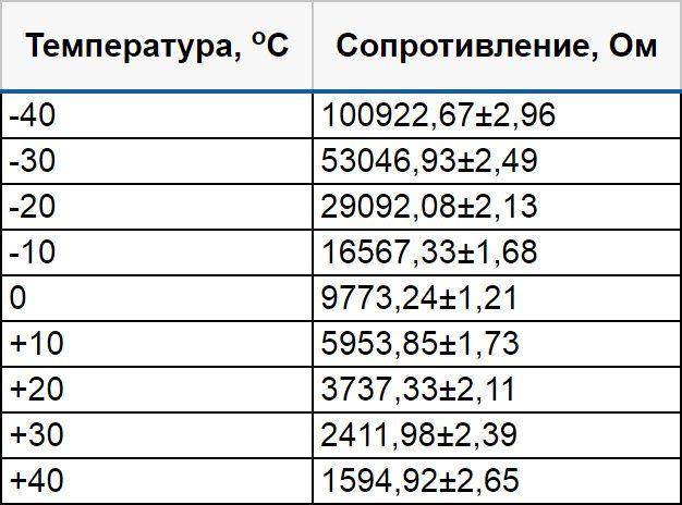 Как проверить датчик температуры наружного воздуха на LADA