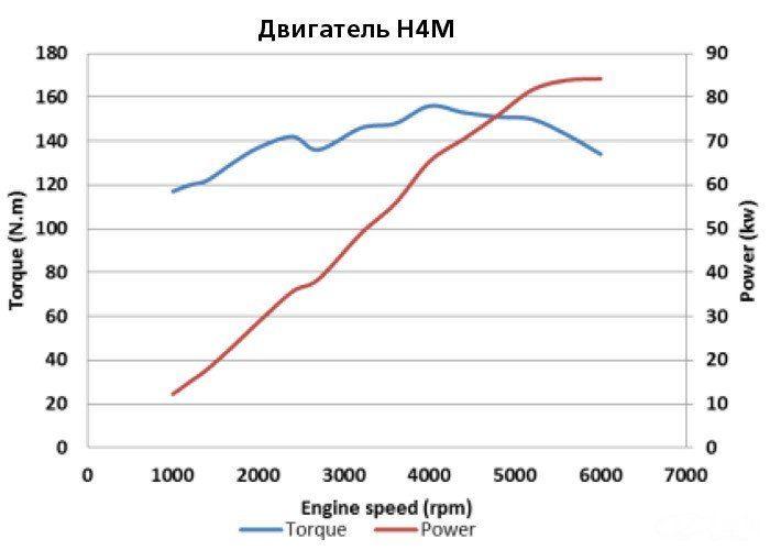 Характеристики и отзывы о двигателе ВАЗ 21179 (Лада Веста и XRAY)