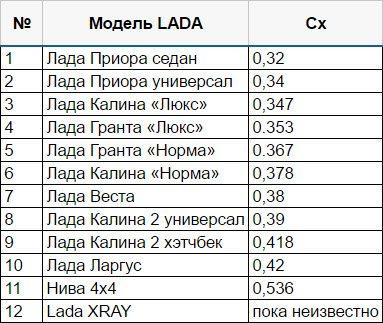 Какие коэффициенты аэродинамического сопротивления у автомобилей LADA